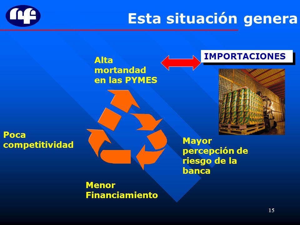 15 Esta situación genera Poca competitividad Mayor percepción de riesgo de la banca Menor Financiamiento Alta mortandad en las PYMES IMPORTACIONES