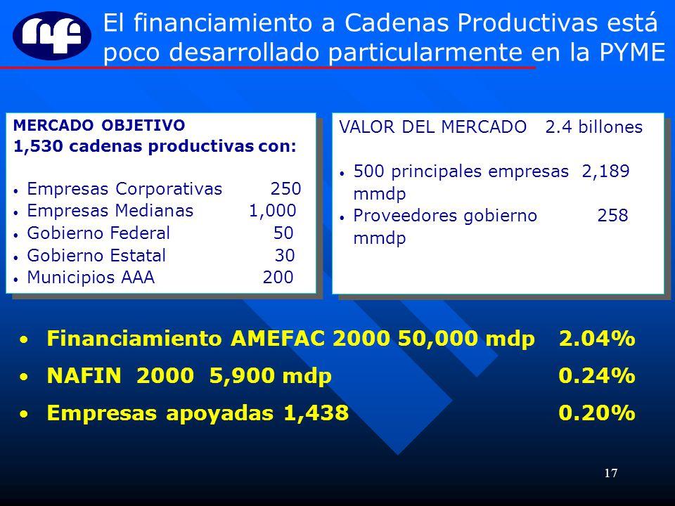 17 MERCADO OBJETIVO 1,530 cadenas productivas con: Empresas Corporativas 250 Empresas Medianas 1,000 Gobierno Federal 50 Gobierno Estatal 30 Municipio