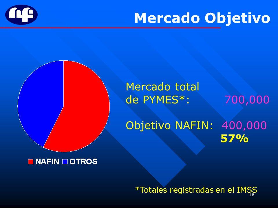 18 Mercado Objetivo Mercado total de PYMES*: 700,000 Objetivo NAFIN: 400,000 57% *Totales registradas en el IMSS