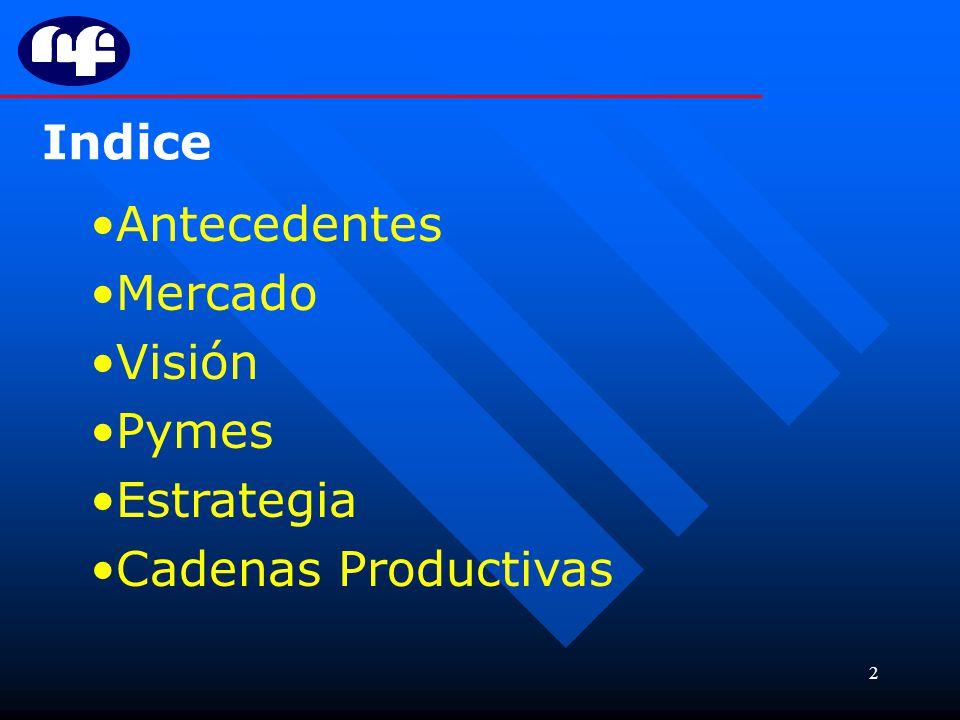 2 Indice Antecedentes Mercado Visión Pymes Estrategia Cadenas Productivas