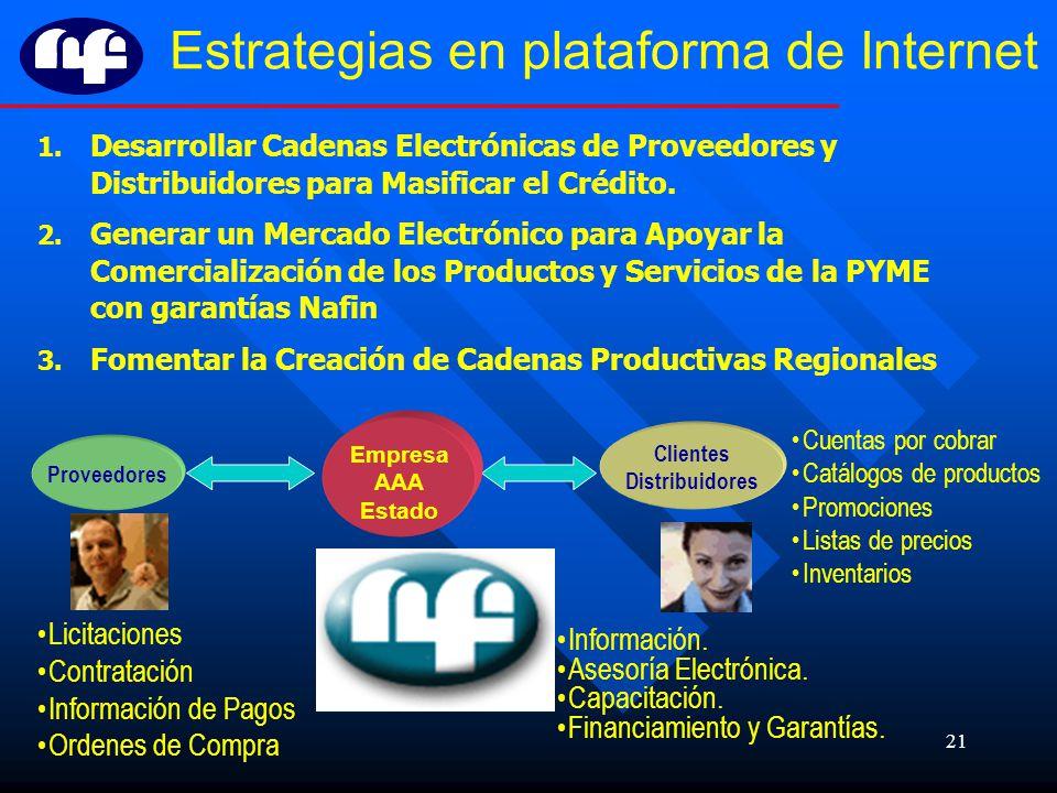 21 Estrategias en plataforma de Internet 1. Desarrollar Cadenas Electrónicas de Proveedores y Distribuidores para Masificar el Crédito. 2. Generar un