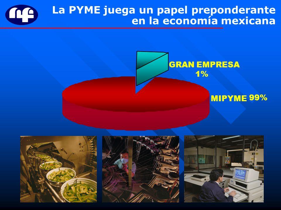 3 La PYME juega un papel preponderante en la economía mexicana GRAN EMPRESA 1%1% MIPYME 99%99%