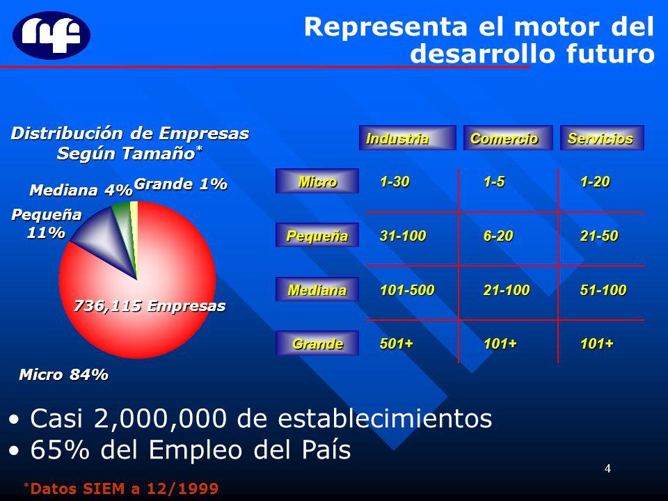 4 Representa el motor del desarrollo futuro Micro 84% Pequeña11% Mediana 4% Grande 1% 736,115 Empresas Distribución de Empresas Según Tamaño * * Datos