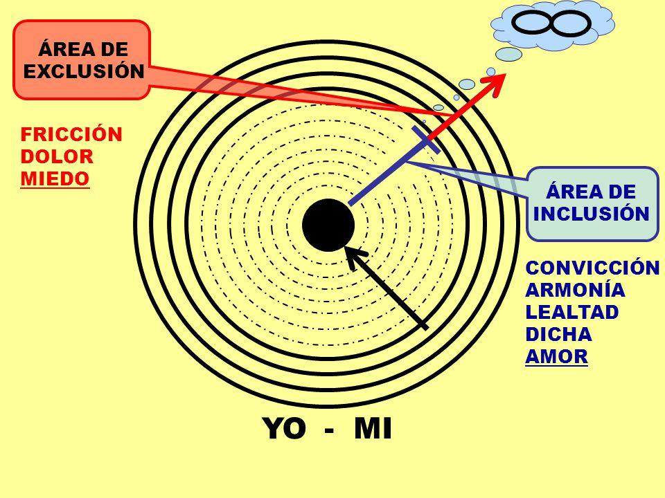YO - MI CONVICCIÓN ARMONÍA LEALTAD DICHA AMOR ÁREA DE EXCLUSIÓN FRICCIÓN DOLOR MIEDO ÁREA DE INCLUSIÓN