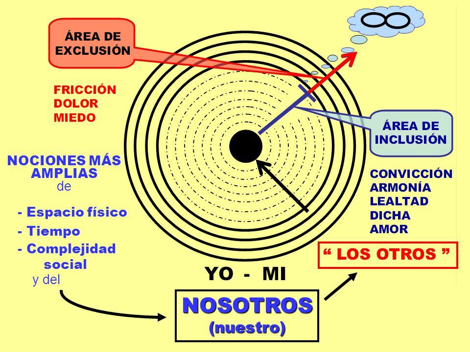 NOSOTROS(nuestro) NOCIONES MÁS AMPLIAS de LOS OTROS - Tiempo - Complejidad social - Espacio físico y del