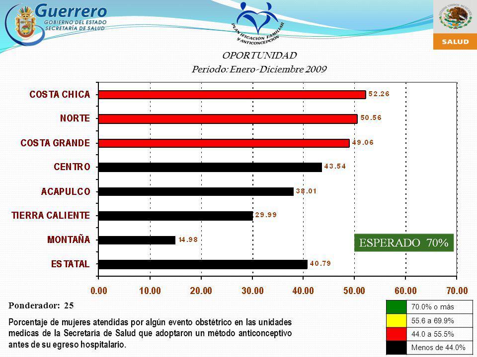 70.0% o más 55.6 a 69.9% 44.0 a 55.5% Menos de 44.0% Ponderador: 25 Porcentaje de mujeres atendidas por algún evento obstétrico en las unidades medica