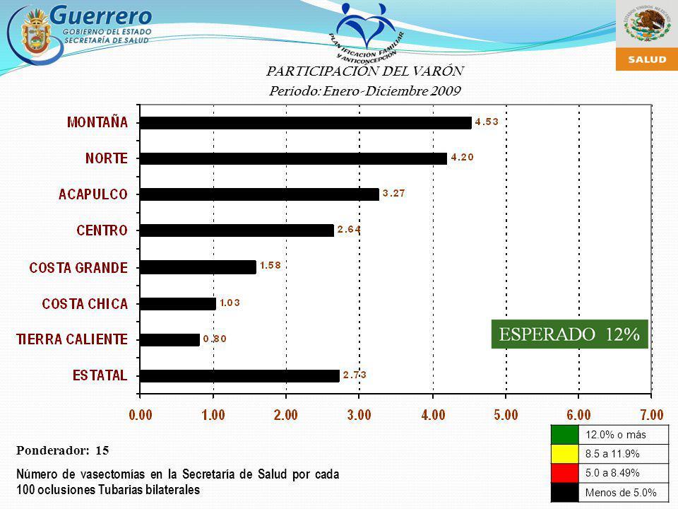 12.0% o más 8.5 a 11.9% 5.0 a 8.49% Menos de 5.0% Ponderador: 15 Número de vasectomías en la Secretaría de Salud por cada 100 oclusiones Tubarias bila