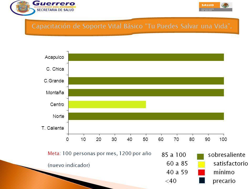 SECRETARIA DE SALUD Capacitación como Primer Respondiente de Soporte Vital.