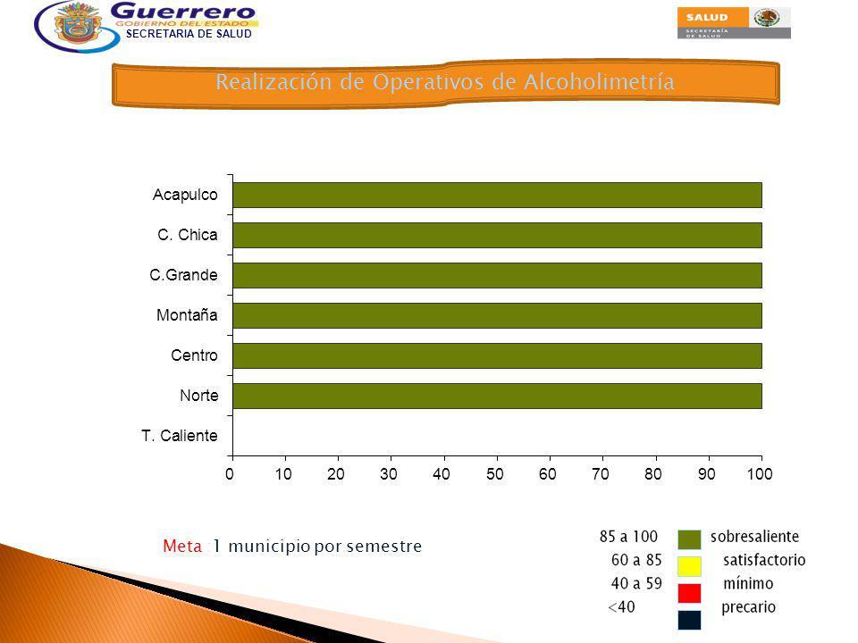 SECRETARIA DE SALUD > 85 a 100 sobresaliente 60 a 85 satisfactorio 40 a 59 mínimo <40 precario Promoción de la Seguridad Vial Meta: 1.2 % de la población escolar, primaria Secundaria y preparatoria.