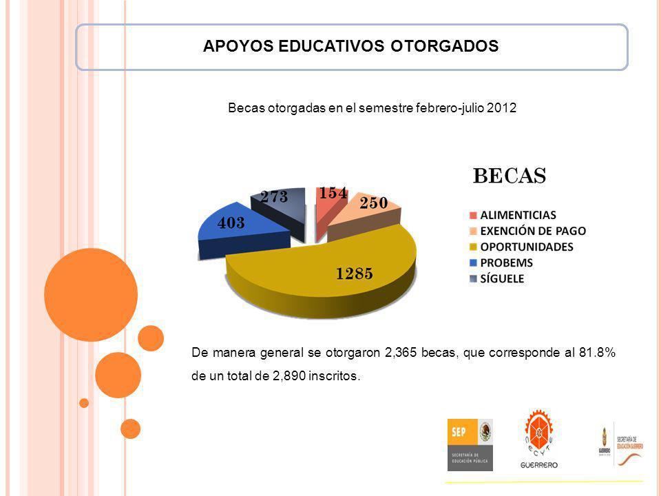 Becas otorgadas en el semestre febrero-julio 2012 De manera general se otorgaron 2,365 becas, que corresponde al 81.8% de un total de 2,890 inscritos.