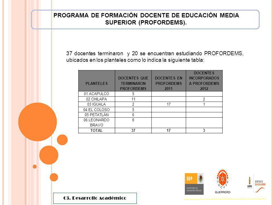 37 docentes terminaron y 20 se encuentran estudiando PROFORDEMS, ubicados en los planteles como lo indica la siguiente tabla: PROGRAMA DE FORMACIÓN DO