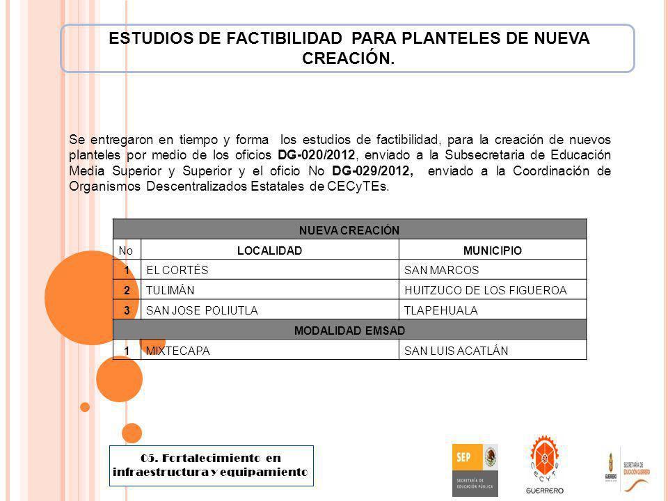 Se entregaron en tiempo y forma los estudios de factibilidad, para la creación de nuevos planteles por medio de los oficios DG-020/2012, enviado a la