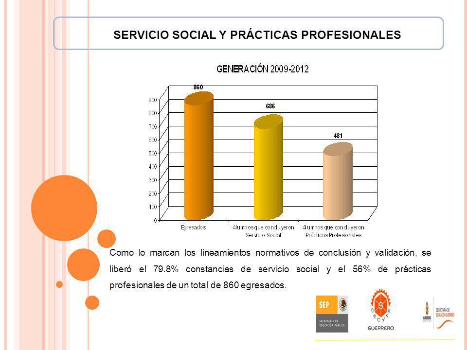 SERVICIO SOCIAL Y PRÁCTICAS PROFESIONALES Como lo marcan los lineamientos normativos de conclusión y validación, se liberó el 79.8% constancias de ser