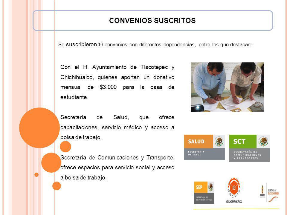 CONVENIOS SUSCRITOS Se suscribieron 16 convenios con diferentes dependencias, entre los que destacan: Con el H. Ayuntamiento de Tlacotepec y Chichihua