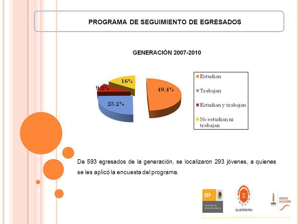 PROGRAMA DE SEGUIMIENTO DE EGRESADOS De 593 egresados de la generación, se localizaron 293 jóvenes, a quienes se les aplicó la encuesta del programa.