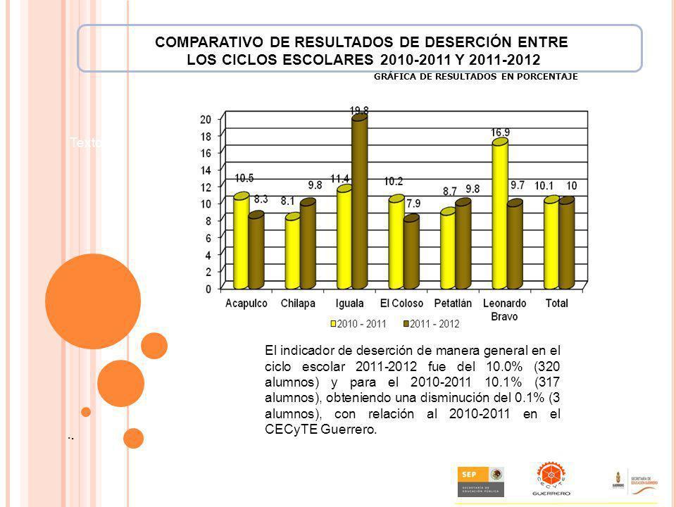 ... Texto:. GRÁFICA DE RESULTADOS EN PORCENTAJE El indicador de deserción de manera general en el ciclo escolar 2011-2012 fue del 10.0% (320 alumnos)