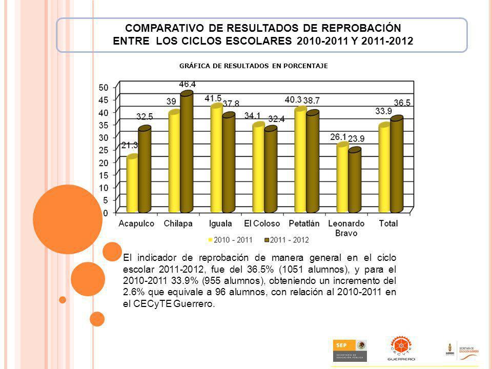 Texto:. El indicador de reprobación de manera general en el ciclo escolar 2011-2012, fue del 36.5% (1051 alumnos), y para el 2010-2011 33.9% (955 alum