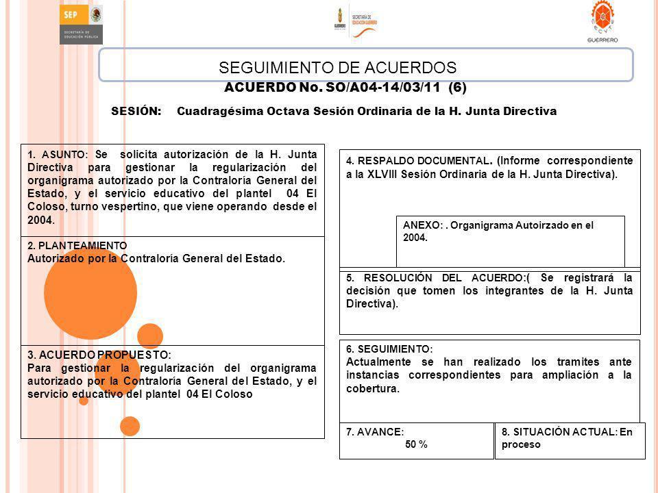 SEGUIMIENTO DE ACUERDOS ACUERDO No. SO/A04-14/03/11 (6) SESIÓN:Cuadragésima Octava Sesión Ordinaria de la H. Junta Directiva 5. RESOLUCIÓN DEL ACUERDO