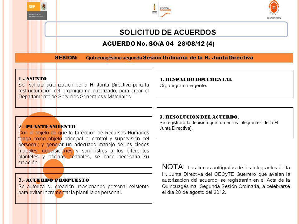 4. RESPALDO DOCUMENTAL Organigrama vigente. 5. RESOLUCIÓN DEL ACUERDO: Se registrará la decisión que tomen los integrantes de la H. Junta Directiva).