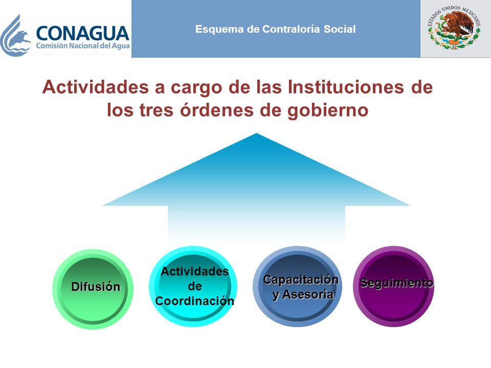 Esquema de Contraloría SocialDifusión Actividades de Coordinación Capacitación y Asesoría y Asesoría Seguimiento Actividades a cargo de las Instituciones de los tres órdenes de gobierno