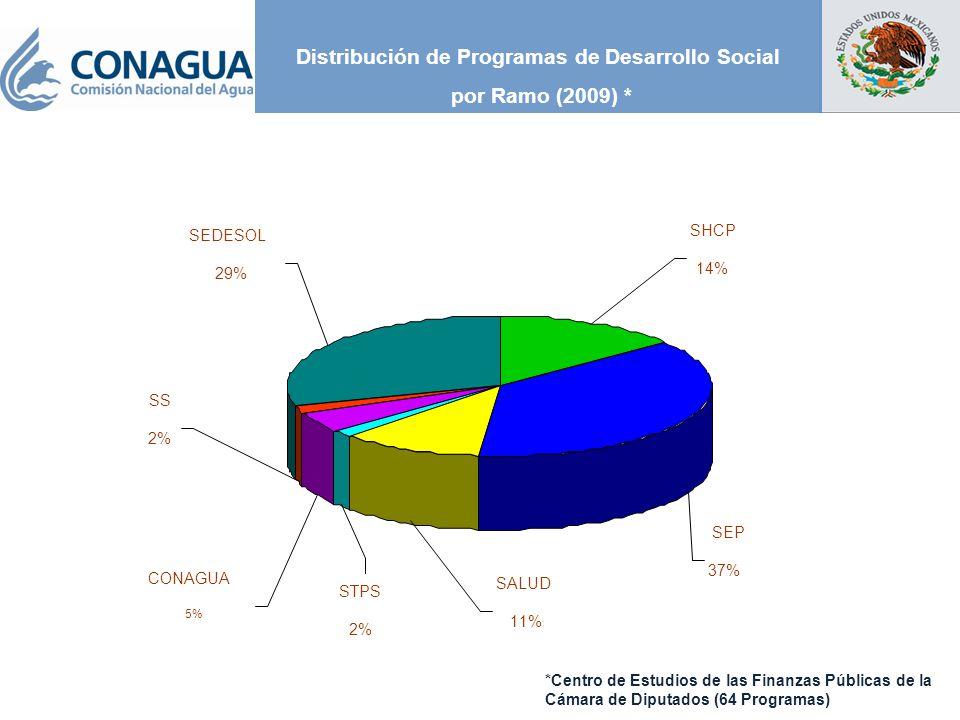 Distribución de Programas de Desarrollo Social por Ramo (2009) * SEP 37% SHCP 14% SEDESOL 29% CONAGUA 5% SS 2% STPS 2% SALUD 11% *Centro de Estudios de las Finanzas Públicas de la Cámara de Diputados (64 Programas)