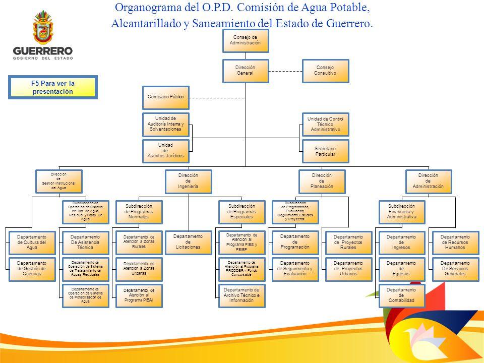 Facultades: Responsabilidades: Regresar a la diapositiva principal I.Realizar el control administrativo presupuestal y analítico de las obras autorizadas.