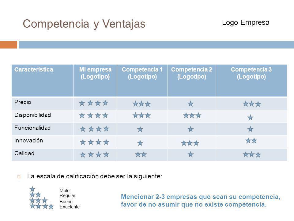 CaracterísticaMi empresa (Logotipo) Competencia 1 (Logotipo) Competencia 2 (Logotipo) Competencia 3 (Logotipo) Precio Disponibilidad Funcionalidad Inn