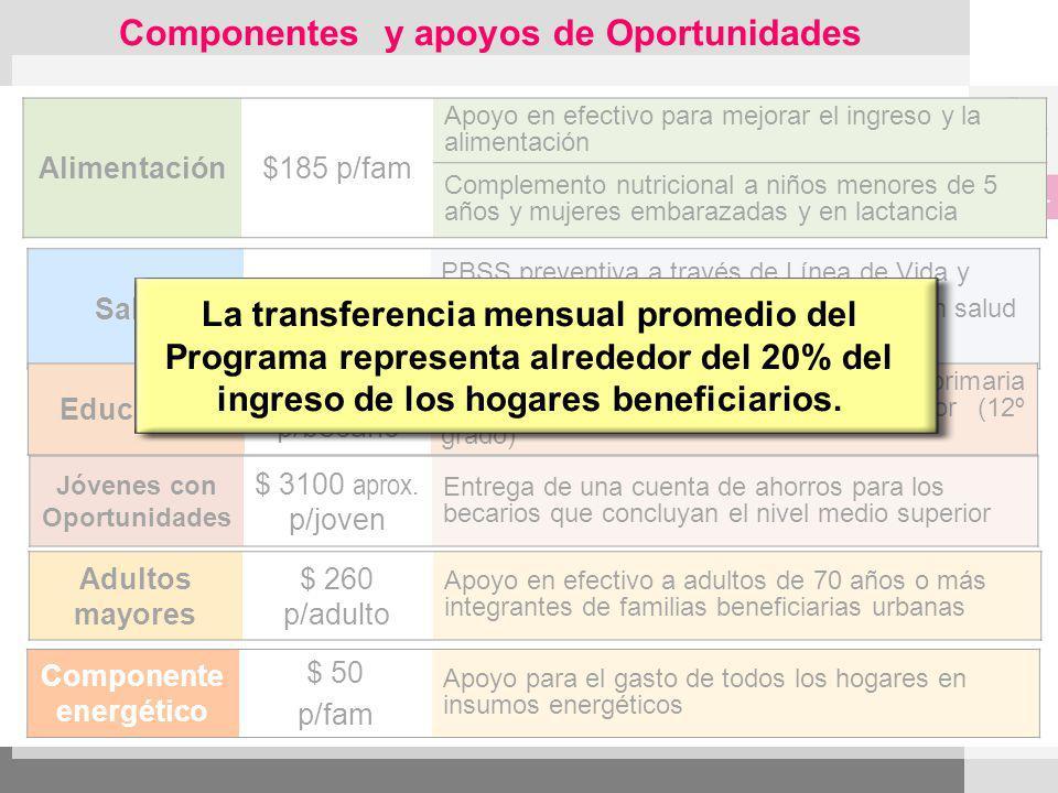 Alimentación$185 p/fam Apoyo en efectivo para mejorar el ingreso y la alimentación Complemento nutricional a niños menores de 5 años y mujeres embaraz