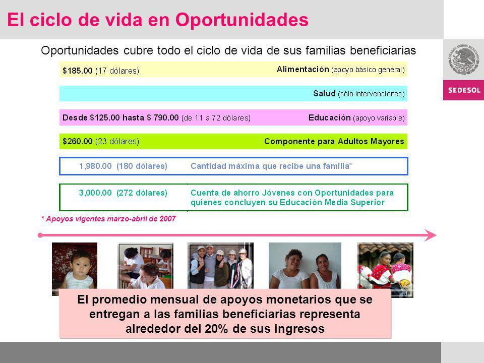 El ciclo de vida en Oportunidades Oportunidades cubre todo el ciclo de vida de sus familias beneficiarias El promedio mensual de apoyos monetarios que