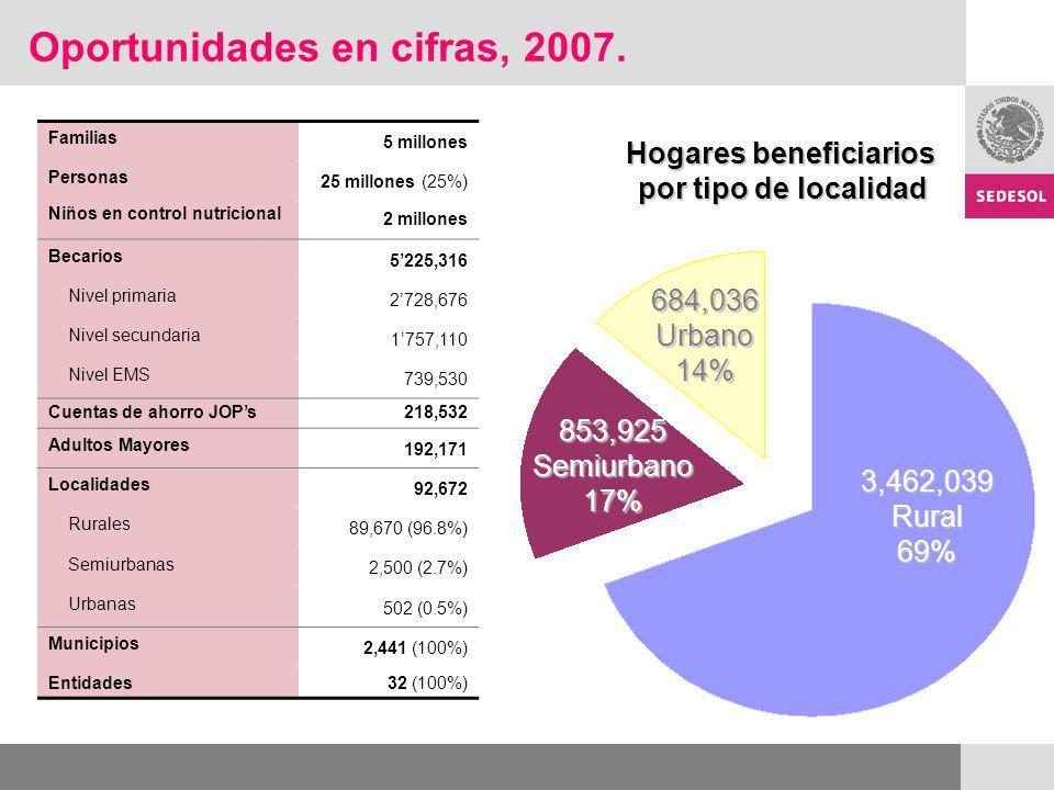 Familias 5 millones Personas 25 millones (25%) Niños en control nutricional 2 millones Becarios 5225,316 Nivel primaria 2728,676 Nivel secundaria 1757,110 Nivel EMS 739,530 Cuentas de ahorro JOPs 218,532 Adultos Mayores 192,171 Localidades 92,672 Rurales 89,670 (96.8%) Semiurbanas 2,500 (2.7%) Urbanas 502 (0.5%) Municipios 2,441 (100%) Entidades 32 (100%) Oportunidades en cifras, 2007.