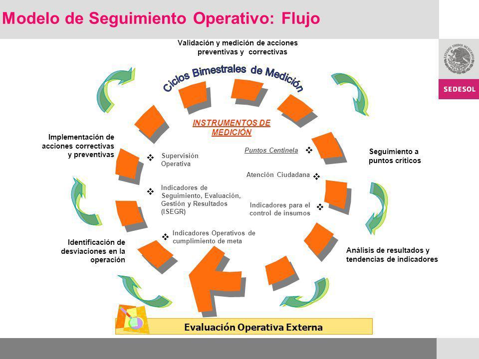 Evaluación Operativa Externa Validación y medición de acciones preventivas y correctivas Identificación de desviaciones en la operación Puntos Centine