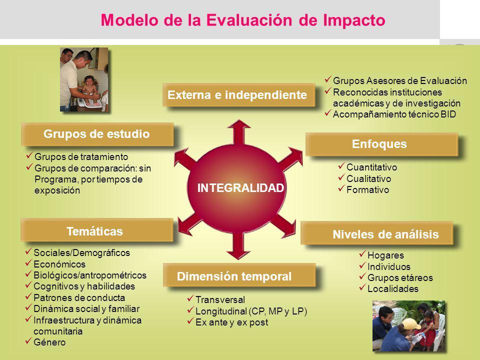 Modelo de la Evaluación de Impacto Externa e independiente Grupos de estudio Dimensión temporal Enfoques Temáticas Grupos Asesores de Evaluación Recon