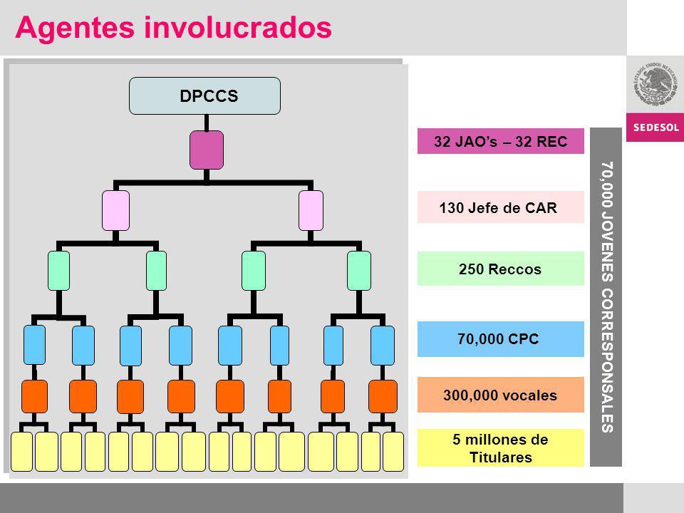 130 Jefe de CAR 250 Reccos 70,000 CPC 70,000 JOVENES CORRESPONSALES 5 millones de Titulares DPCCS 32 JAOs – 32 REC Agentes involucrados 300,000 vocales