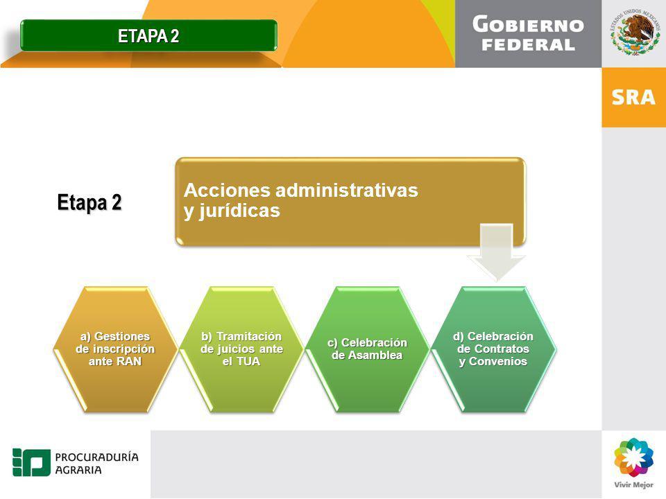 Etapa 2 Acciones administrativas y jurídicas a) Gestiones de inscripción ante RAN b) Tramitación de juicios ante el TUA c) Celebración de Asamblea d)