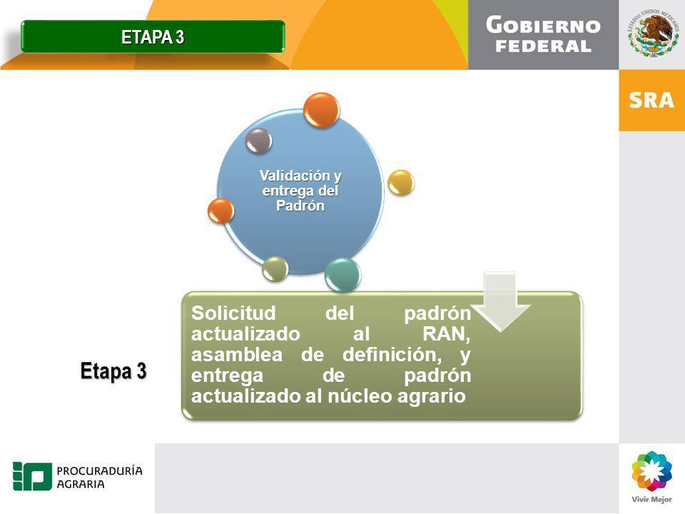 Etapa 3 Solicitud del padrón actualizado al RAN, asamblea de definición, y entrega de padrón actualizado al núcleo agrario Validación y entrega del Pa