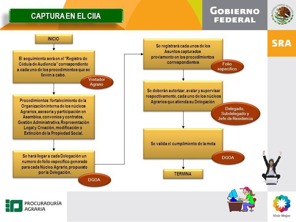 INICIO Procedimientos: fortalecimiento de la Organización interna de los núcleos Agrarios, asesoría y participación en Asamblea, convenios y contratos