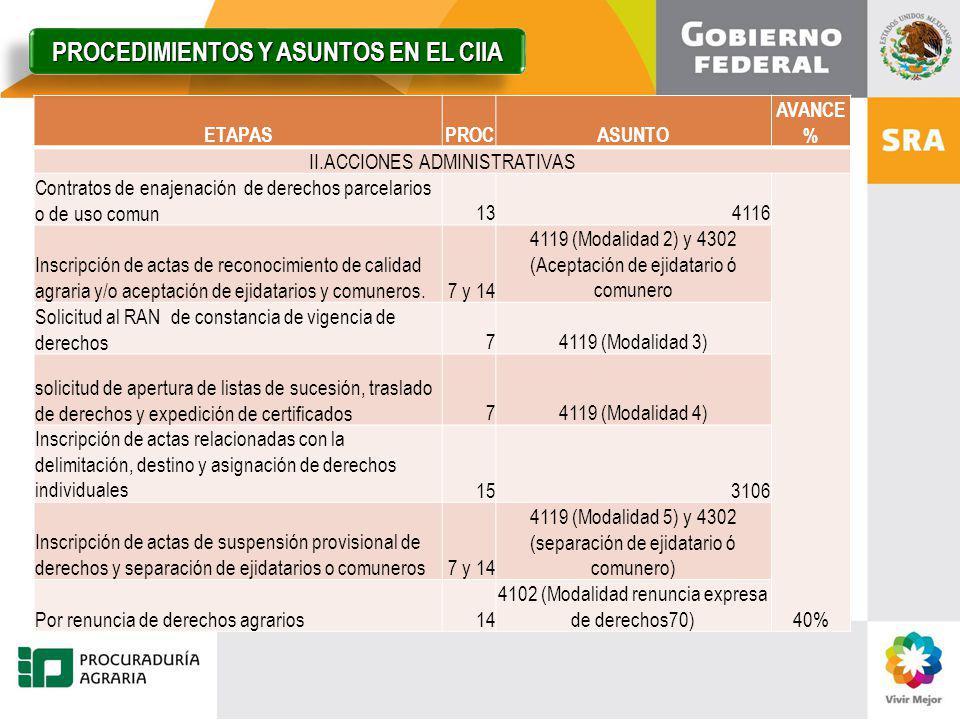 ETAPASPROCASUNTO AVANCE % II.ACCIONES ADMINISTRATIVAS Contratos de enajenación de derechos parcelarios o de uso comun134116 40% Inscripción de actas d
