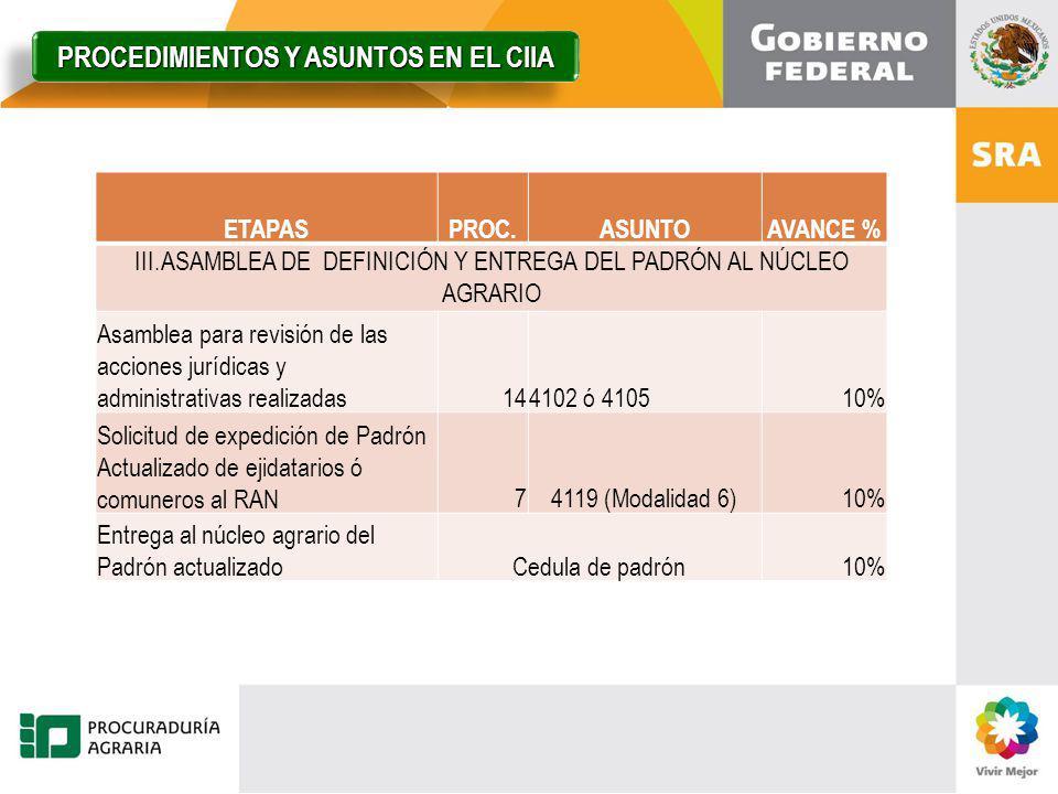 ETAPASPROC.ASUNTOAVANCE % III.ASAMBLEA DE DEFINICIÓN Y ENTREGA DEL PADRÓN AL NÚCLEO AGRARIO Asamblea para revisión de las acciones jurídicas y adminis