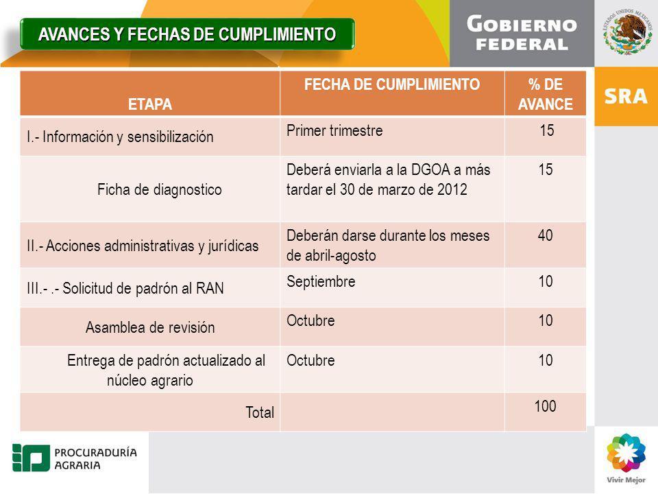AVANCES Y FECHAS DE CUMPLIMIENTO ETAPA FECHA DE CUMPLIMIENTO% DE AVANCE I.- Información y sensibilización Primer trimestre 15 Ficha de diagnostico Deb