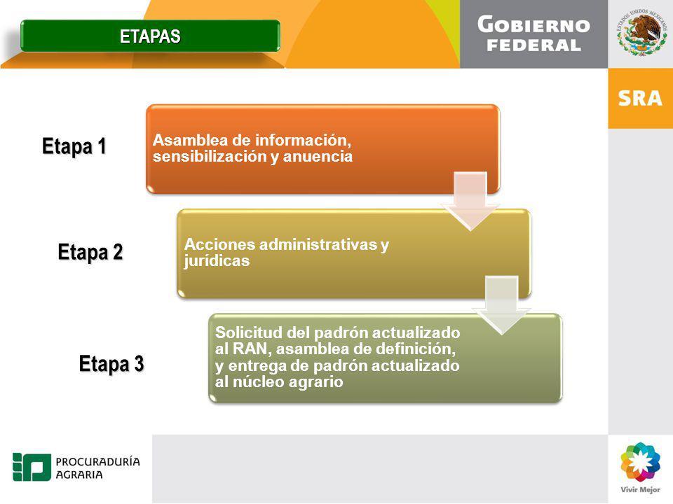 Etapa 1 Etapa 2 Etapa 3 Asamblea de información, sensibilización y anuencia Acciones administrativas y jurídicas Solicitud del padrón actualizado al R