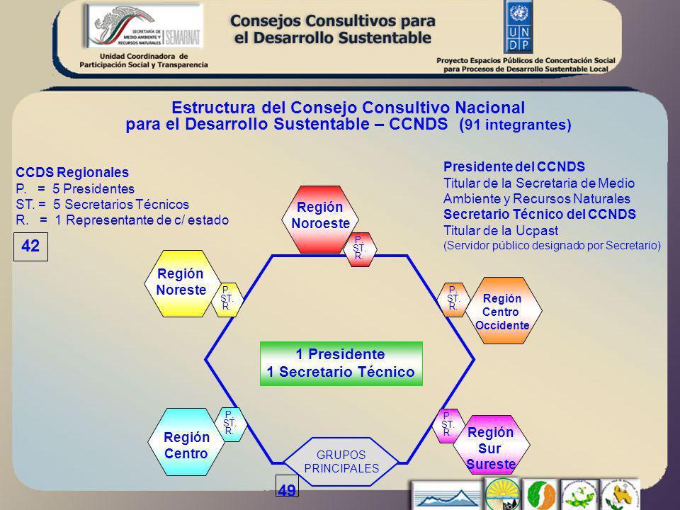 CCDS Regionales P. = 5 Presidentes ST. = 5 Secretarios Técnicos R.