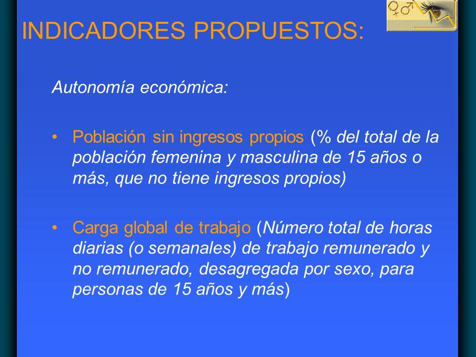 Autonomía económica: Población sin ingresos propios (% del total de la población femenina y masculina de 15 años o más, que no tiene ingresos propios)
