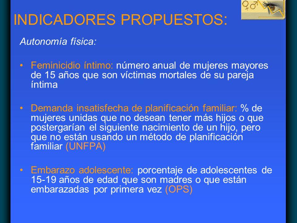 Autonomía física: Feminicidio íntimo: número anual de mujeres mayores de 15 años que son víctimas mortales de su pareja íntima Demanda insatisfecha de