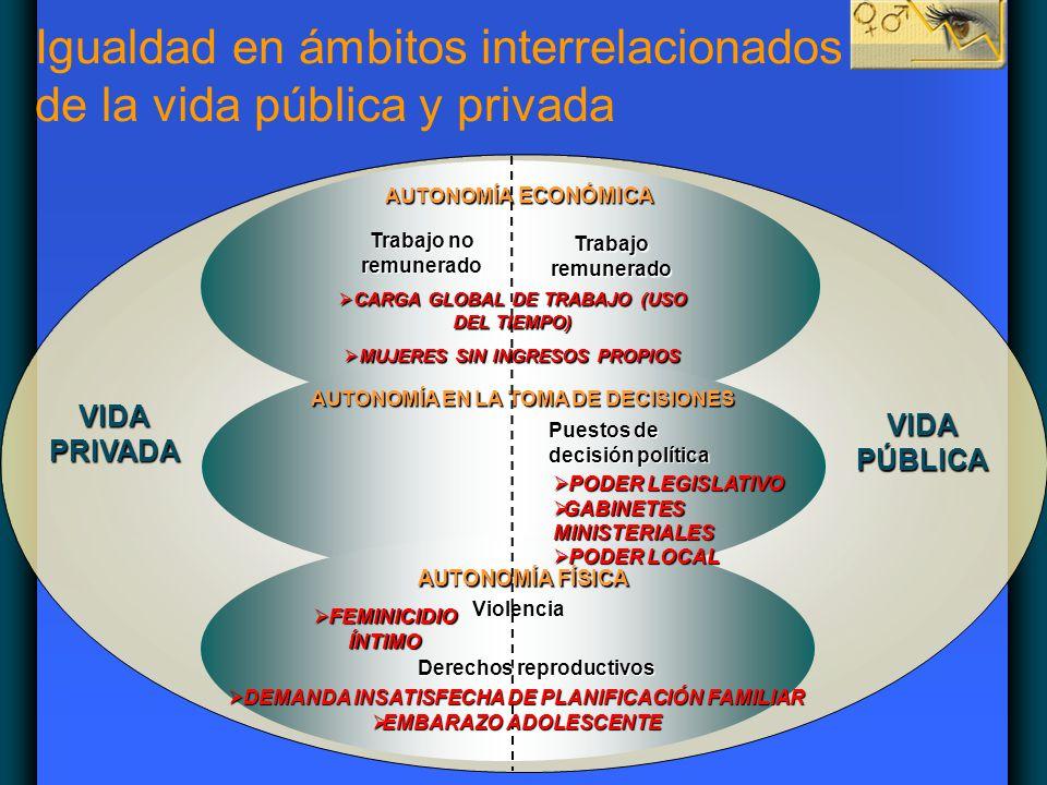 Igualdad en ámbitos interrelacionados de la vida pública y privada AUTONOMÍA ECONÓMICA AUTONOMÍA EN LA TOMA DE DECISIONES AUTONOMÍA FÍSICA VIDAPRIVADA