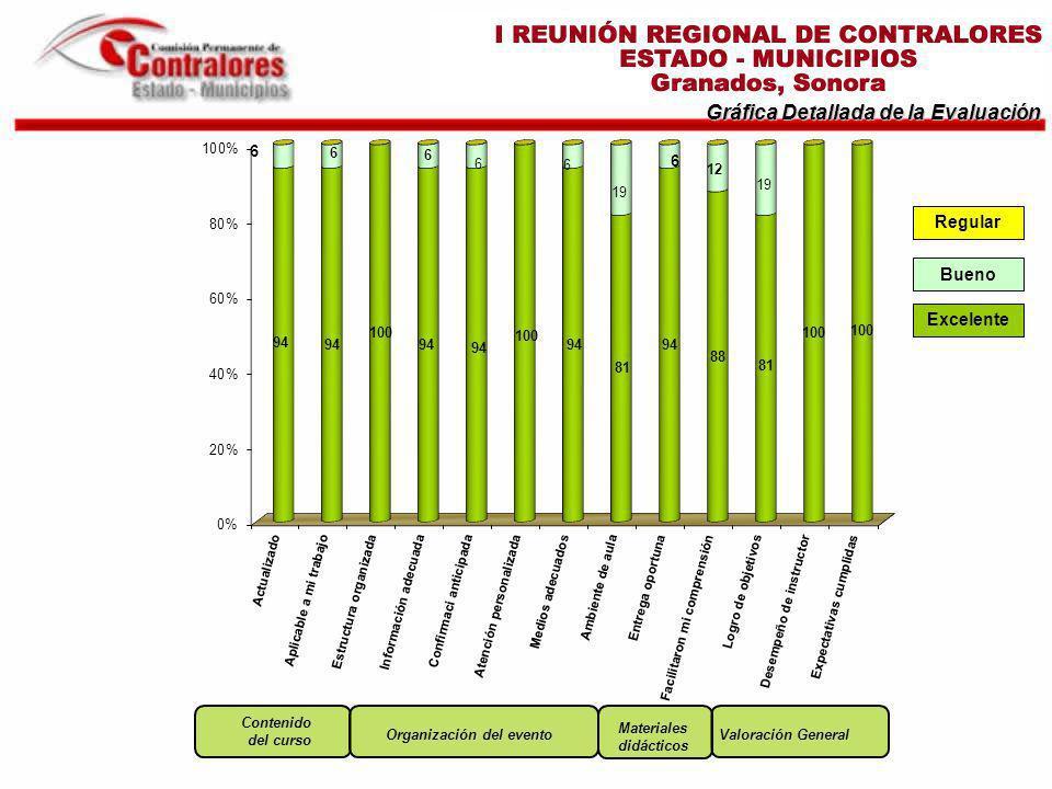 Excelente Bueno Gráfica Detallada de la Evaluación Regular Materiales didácticos Valoración General Contenido del curso Organización del evento