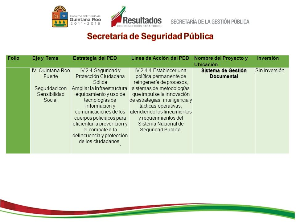FolioEje y TemaEstrategia del PEDLínea de Acción del PED Nombre del Proyecto y Ubicación Inversión IV. Quintana Roo Fuerte Seguridad con Sensibilidad