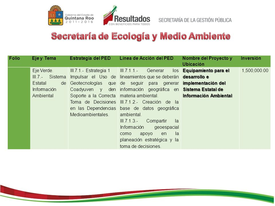 FolioEje y TemaEstrategia del PEDLínea de Acción del PED Nombre del Proyecto y Ubicación Inversión Eje Verde. III.7.- Sistema Estatal de Información A