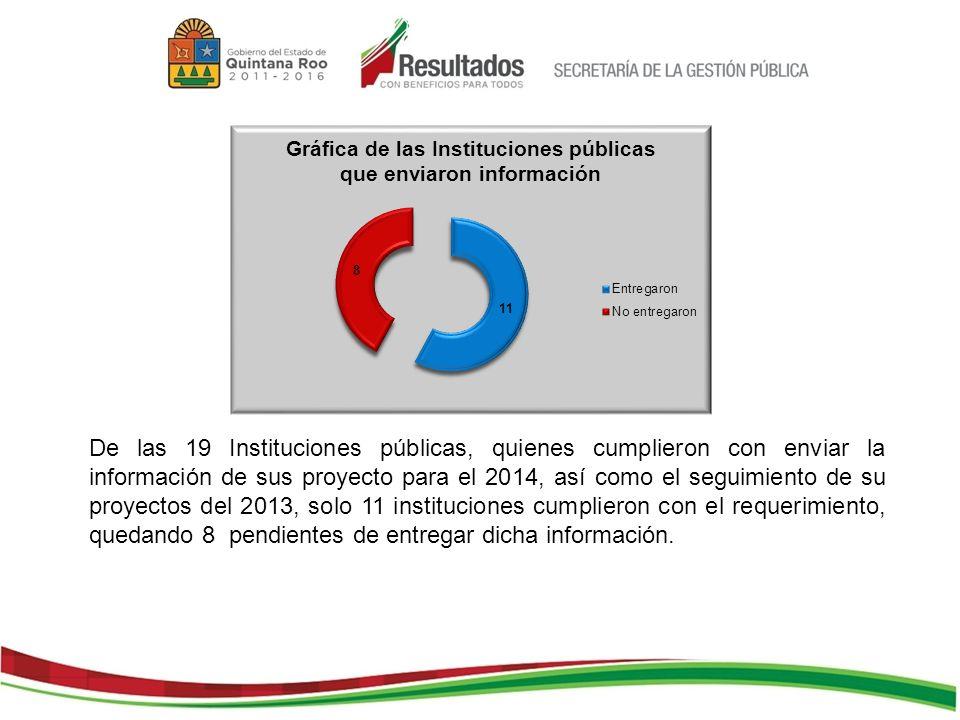De las 19 Instituciones públicas, quienes cumplieron con enviar la información de sus proyecto para el 2014, así como el seguimiento de su proyectos d