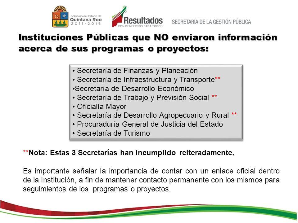 Instituciones Públicas que NO enviaron información acerca de sus programas o proyectos: Secretaría de Finanzas y Planeación Secretaría de Infraestruct