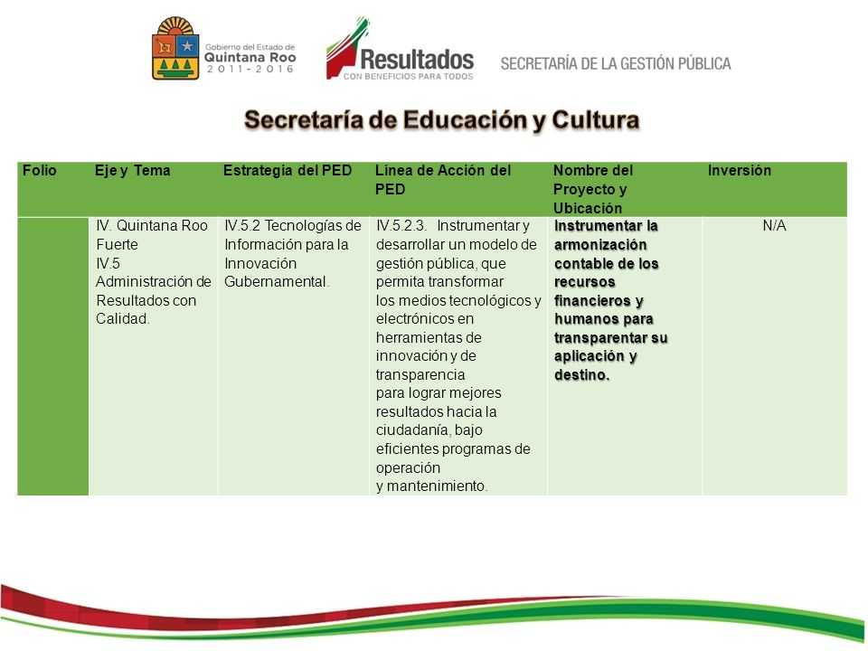 FolioEje y TemaEstrategia del PED Línea de Acción del PED Nombre del Proyecto y Ubicación Inversión IV. Quintana Roo Fuerte IV.5 Administración de Res